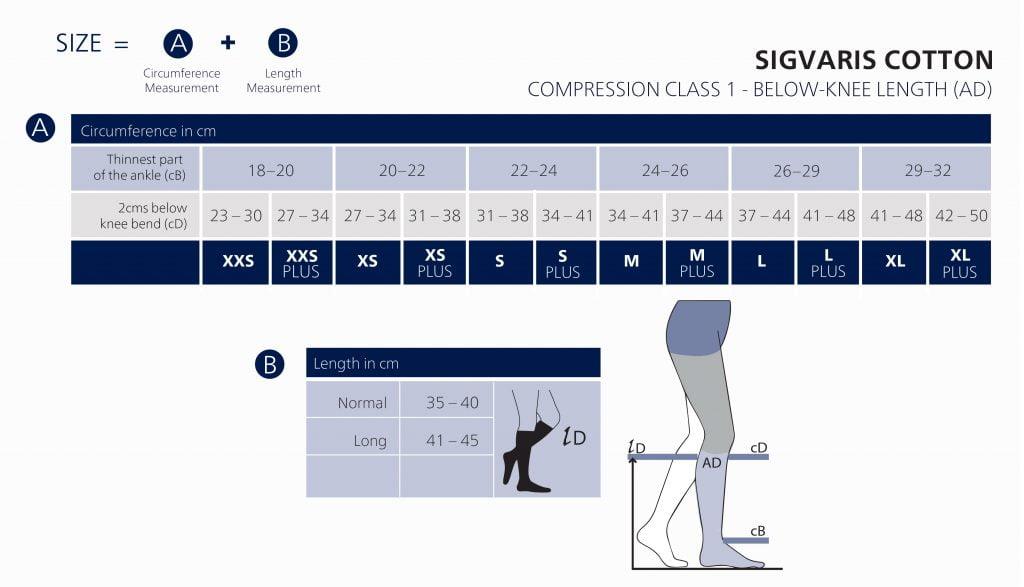 Compression Class 1
